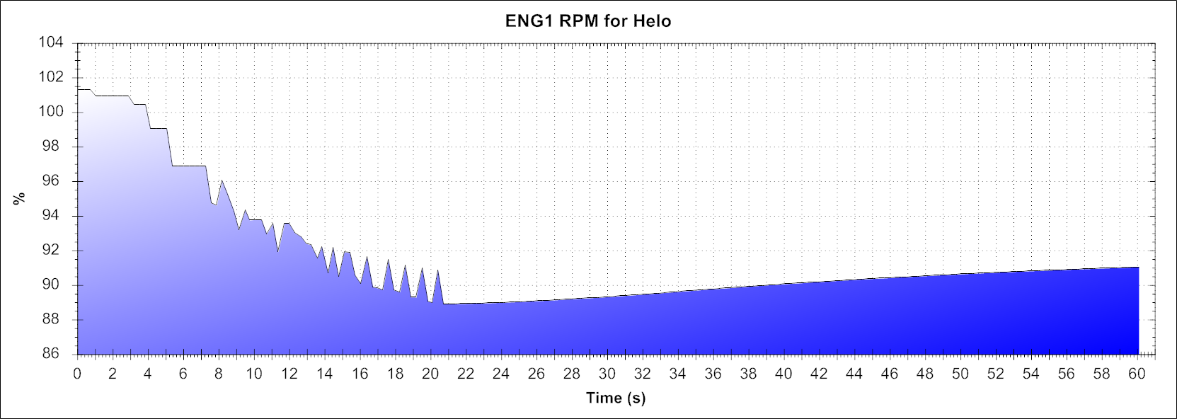 ENG1 RPM for Helo